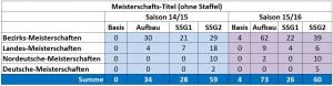 SSG-Tabelle-Titel